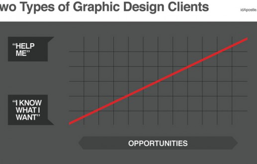 Two Types of Graphic Design Clients