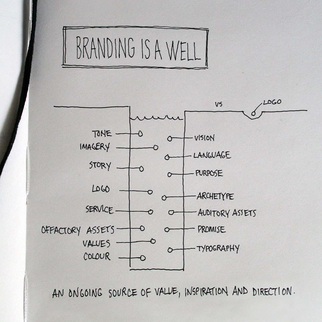 Branding is a Well by Ottawa Graphic Designer idApostle